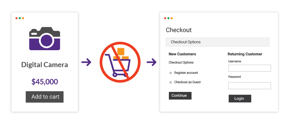 Checkout Redirect