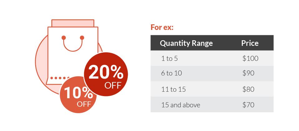 Display quantity discounts