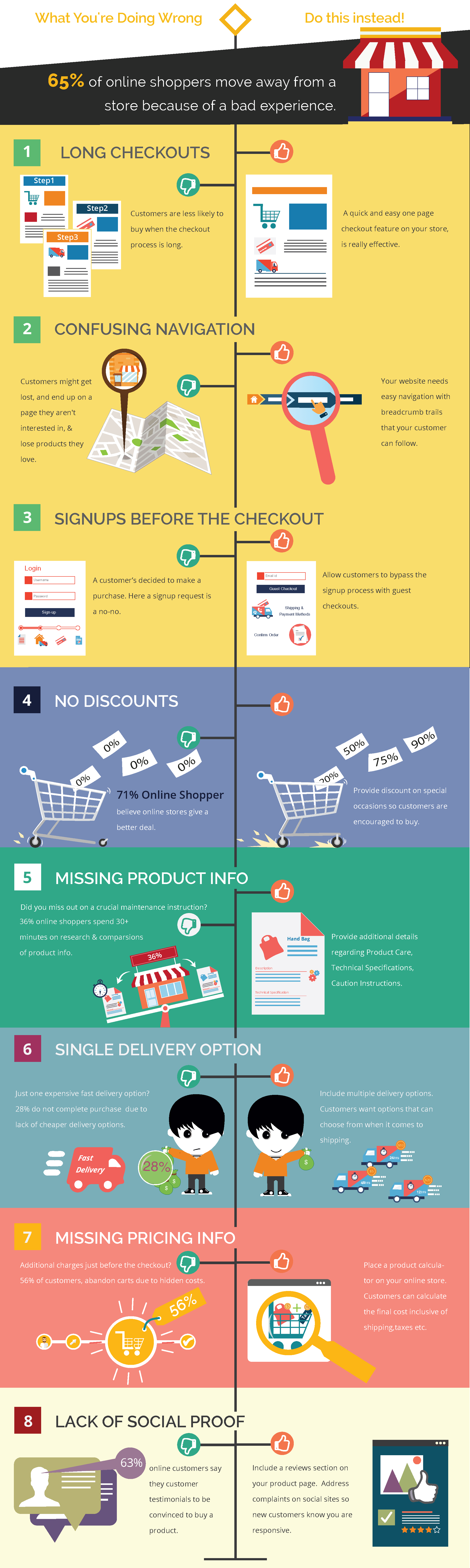 why visitors to your online store arent buying