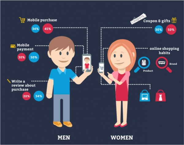 Men vs Women : Shopping Behaviour and Buying Habits