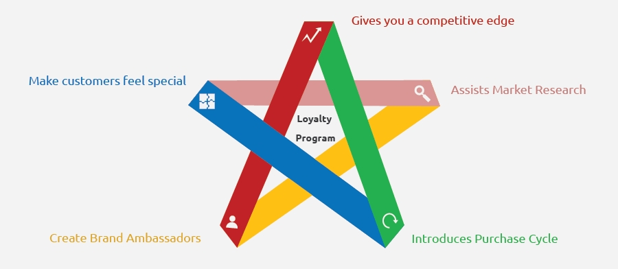 Why you need a Loyalty Program