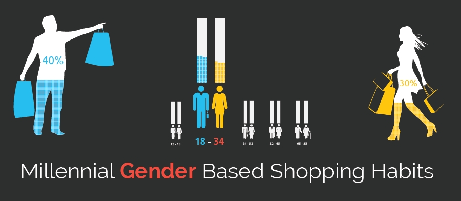 Millenial Gender based Shopping Habits
